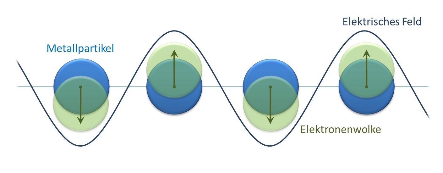 Plasmonenresonanz